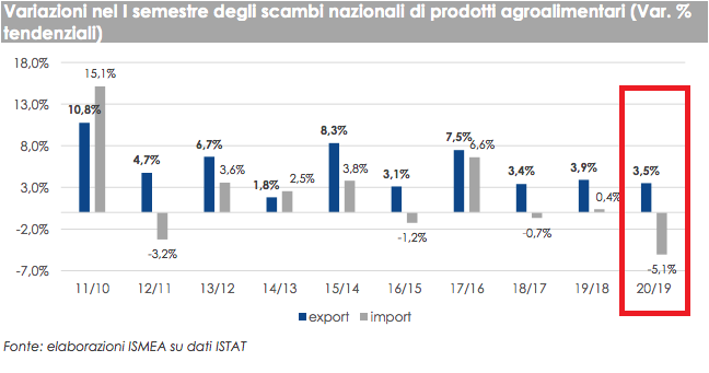 Grafico variazioni import export agroalimentare italiano 2020