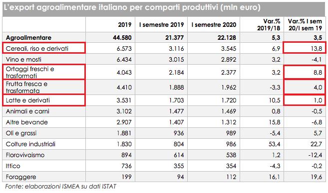 Grafico export agroalimentare italiano 2020
