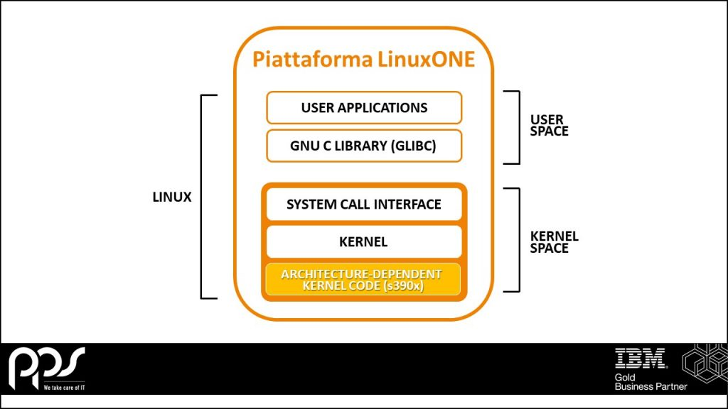 Piattaforma LinuxONE