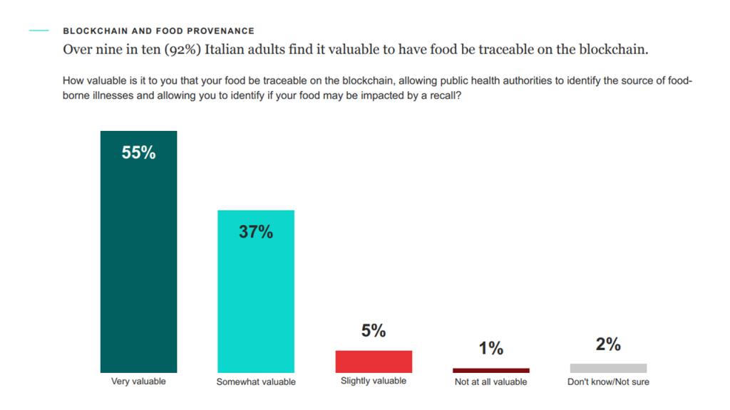 Grafico 2, IBM Food Sustainability Study 2020