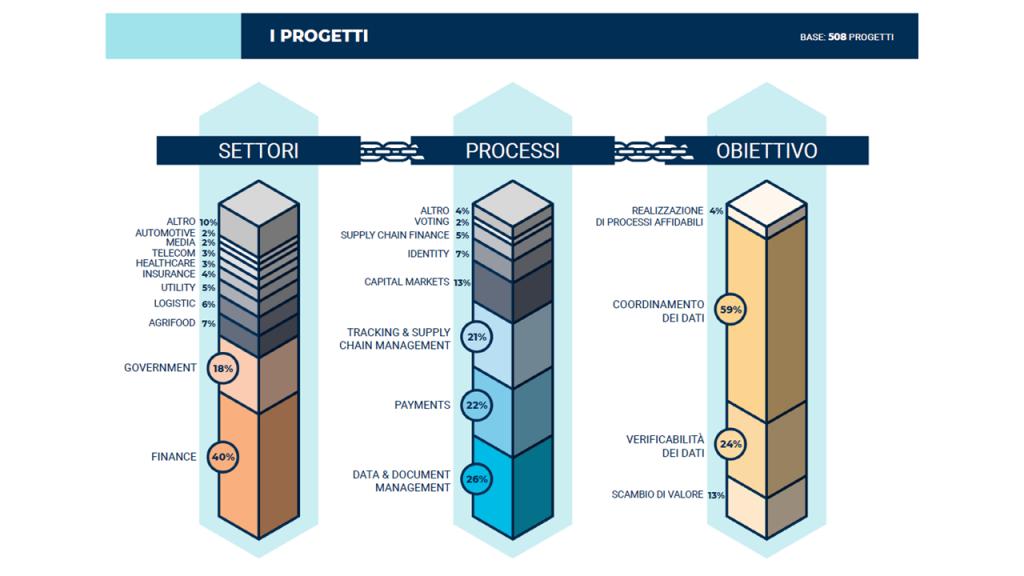 Grafico Ricerca Osservatorio Blockchain Politecnico di Milano